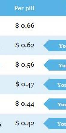 cost for generic plavix
